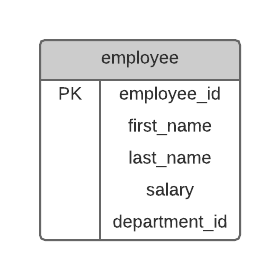 Employee Primary Key