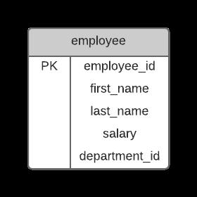 Employee Primary Key