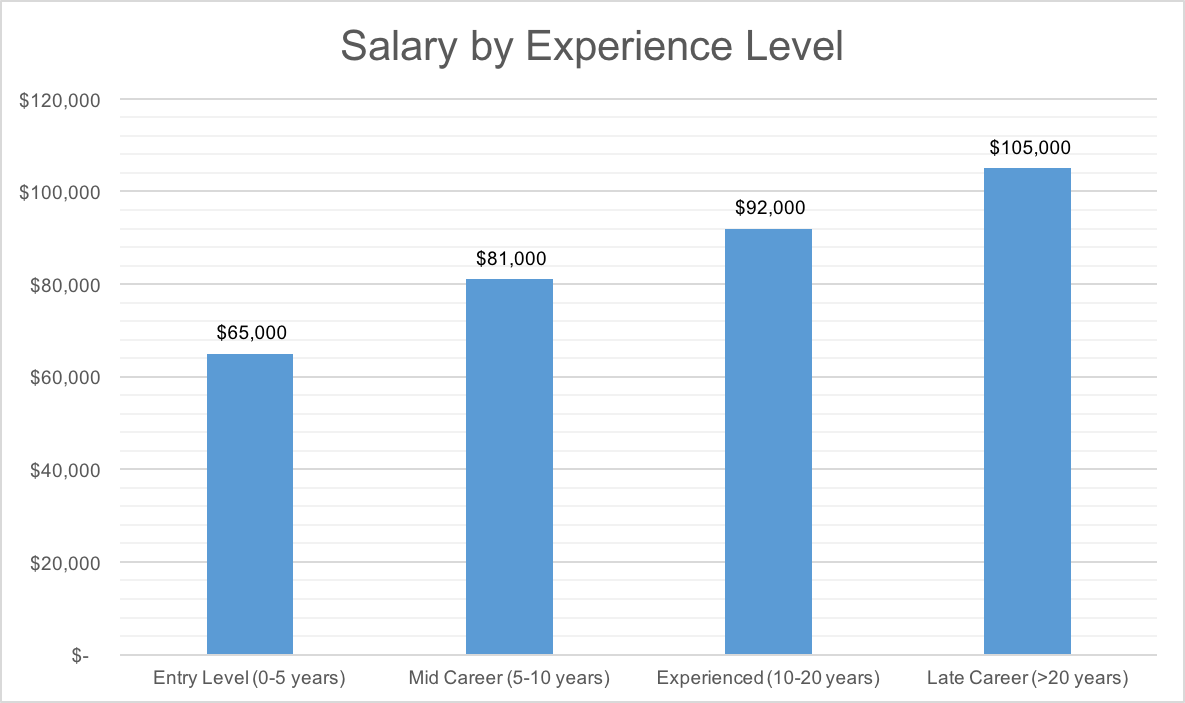 DB Developer Salary by Experience