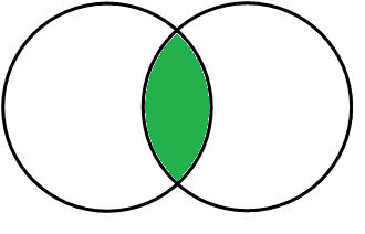 Inner Join Venn Diagram