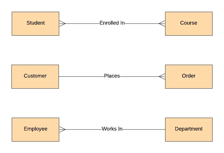 Barker Example ERD