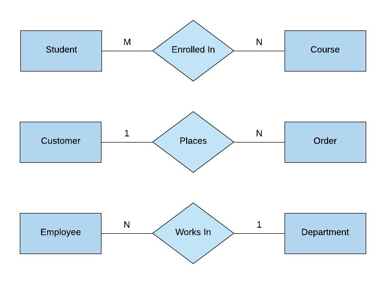 Chen Notation Example ERD