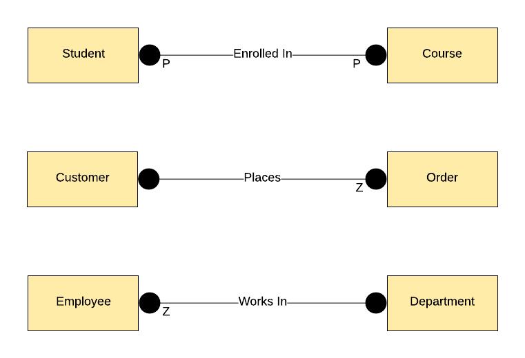 IDE1FX Example ERD